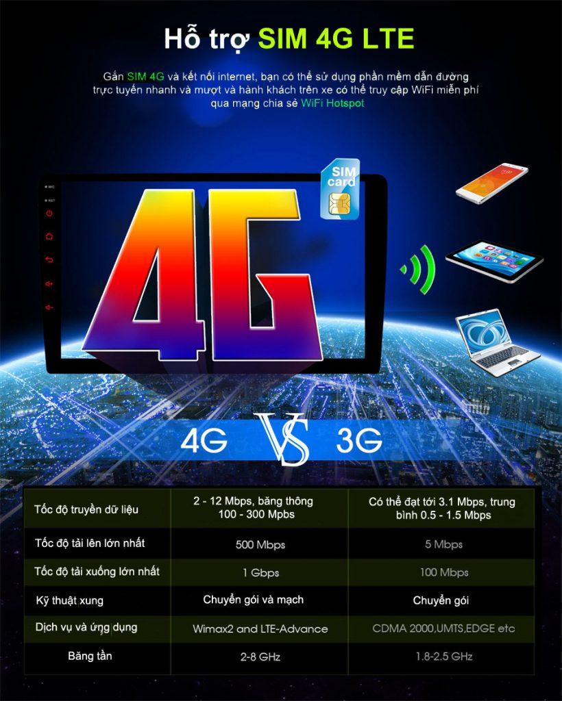 kết nối sim 4g , bắt wifi , phát wifi ĐẦU MÀN HÌNH ANDROID 4G